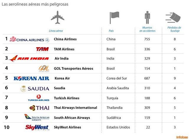 Las aerolineas más peligrosas del mundo | Jordi Noticias
